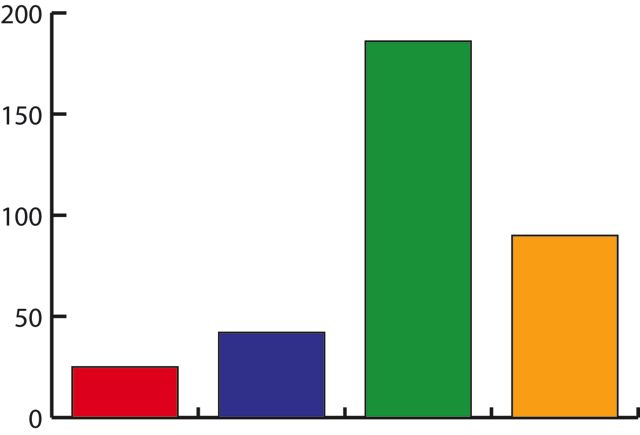 bar graph image